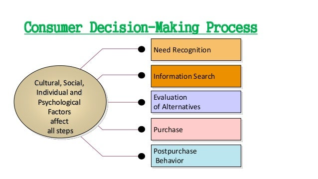 psychological factors affecting consumers' purchasing decisions of Factors influencing consumer buying behaviour: factors and psychological factors consumers' decision making varies with the types of.