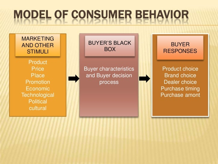 study guide consumer behavior
