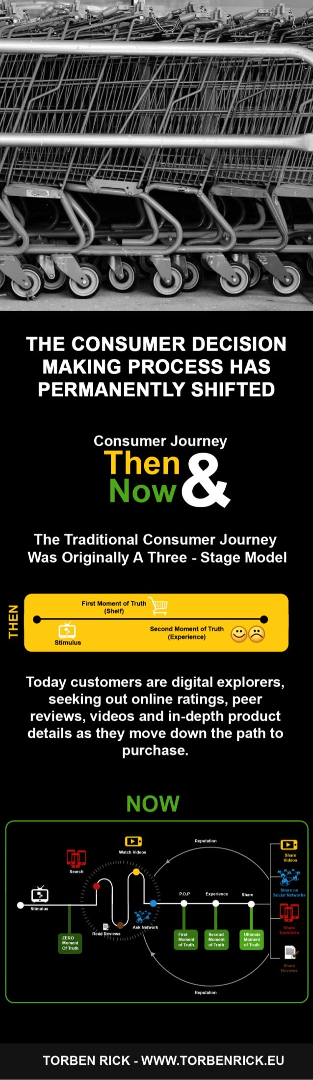 Infographic: Consumer decision making process has permanently shifted