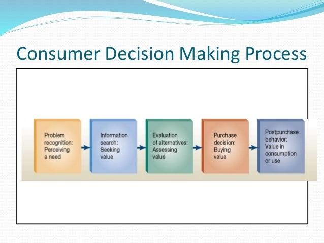 Consumer decision process Slide 3