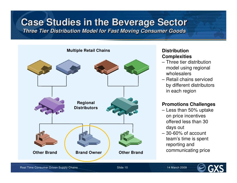 Case Studies in the Beverage Sector  Three Tier Distribution Model for Fast Moving Consumer Goods                         ...