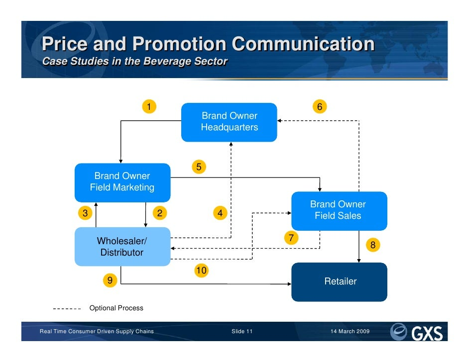 Price and Promotion Communication Case Studies in the Beverage Sector                                         1           ...