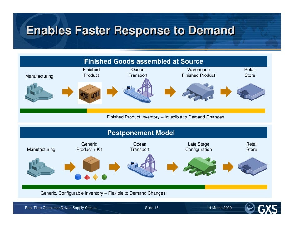 Enables Faster Response to Demand                                  Finished Goods assembled at Source                     ...
