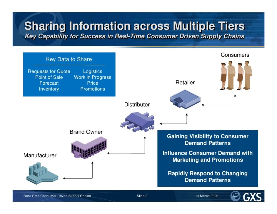 Sharing Information across Multiple Tiers Key Capability for Success in Real-Time Consumer Driven Supply Chains           ...