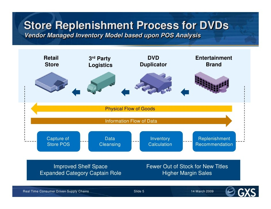 Store Replenishment Process for DVDs Vendor Managed Inventory Model based upon POS Analysis               Retail          ...