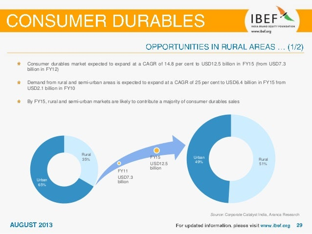 Objectives of study of demand of consumer durables in rural market