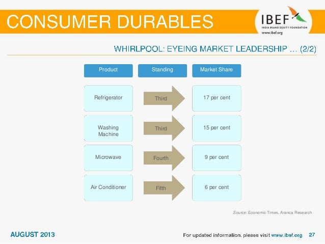 Indian consumer durable industry