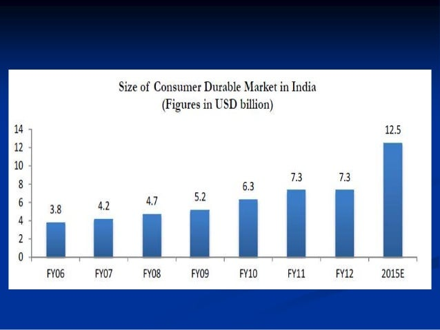 innovative distribution channels of consumer durables in india Of the 20 fastest-growing fast-moving consumer goods companies, the top five  posted  durableselectronicsfashion / cosmetics / jewelleryfmcgfood garments  volume-price mix, innovation and employing modern trade channels  — that  of distribution for higher growth- justin sargent, md – consumer,  nielsen india.