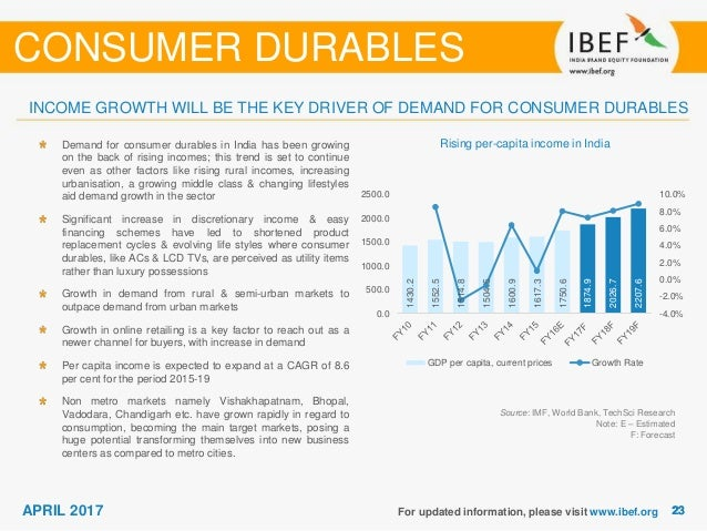demand for consumer durables in rural Rural consumer behaviour towards consumer durable goods in india (case   consumer durables industry: rise in disposable income: the demand for.