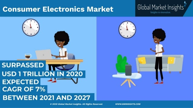 Consumer Electronics Market size was valued at over USD 1 trillion in 2020 and is estimated to grow at a CAGR of more than...