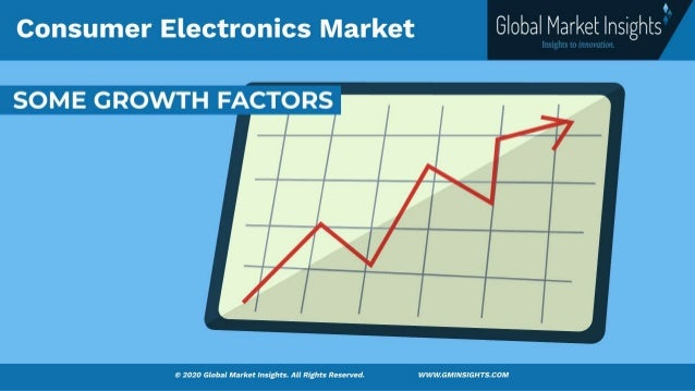 Consumer Electronics Market size was valued at over USD 1 trillion in 2020 and is estimated to grow at a CAGR of more than 8% from 2021 to 2027. Slide 3