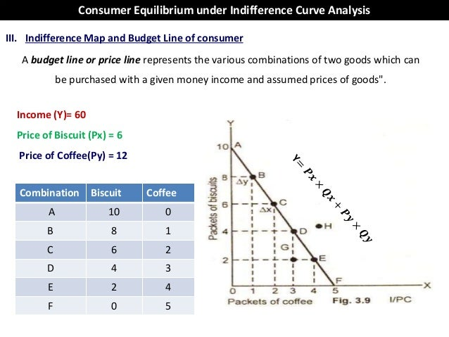 indifference curve analysis and consumer equilibrium