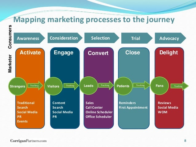 consumer journey mapping  reaching patients at critical