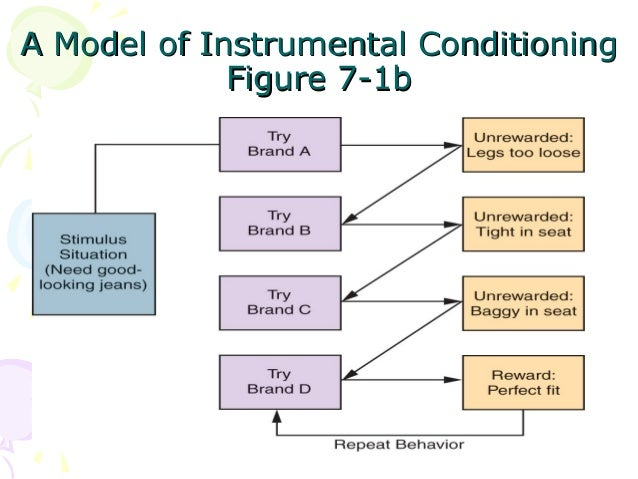 classical conditioning and instrumental conditioning In this free online course, learn about the main elements of psychology including classical conditioning, visual perceptions, memory, and cognition.