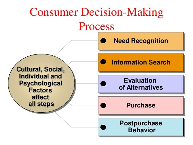 buyer behavior typical decision making processes Consumer behavior: how people make buying decisions consumer behavior considers the many reasons why—personal, situational, psychological, and social—people shop for products 31 the onsumer's decision-making process.