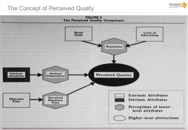 consumers' perception on product quality and Consumer perception and buying decisions consumers' perception of quality is measured a essential determinant of perception on the quality of product.