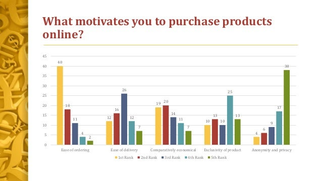 What motivates you to purchase products online? 40 12 19 10 4 18 16 20 13 6 11 26 14 10 9 4 12 11 25 17 2 7 7 13 38 0 5 10...