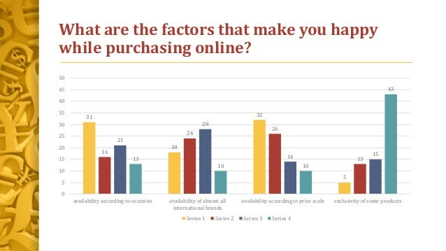 What are the factors that make you happy while purchasing online? 31 18 32 5 16 24 26 13 21 28 14 15 13 10 10 43 0 5 10 15...
