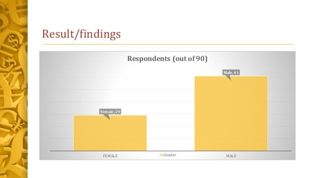 Result/findings Female, 29 Male, 61 FEMALE MALE Respondents (out of 90) Gender