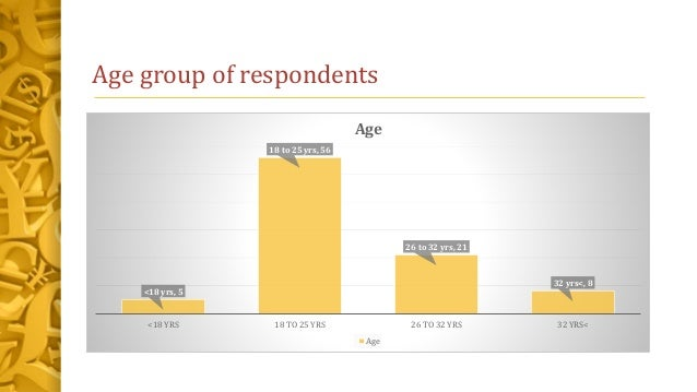 Age group of respondents <18 yrs, 5 18 to 25 yrs, 56 26 to 32 yrs, 21 32 yrs<, 8 <18 YRS 18 TO 25 YRS 26 TO 32 YRS 32 YRS<...