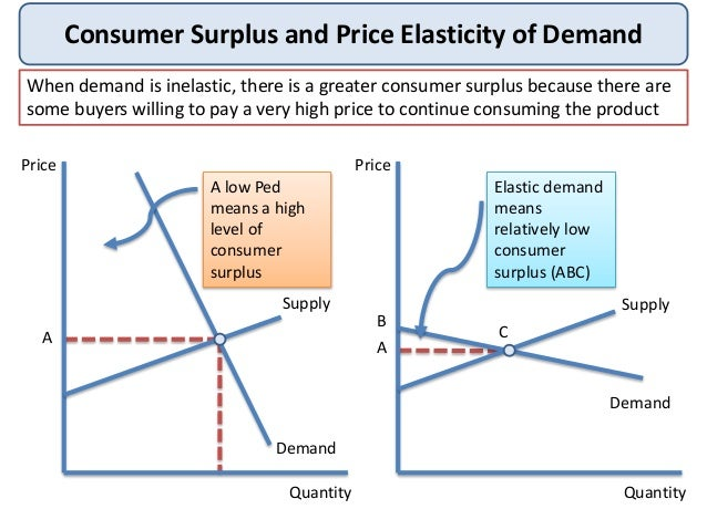 how to find consumer and producer surplus