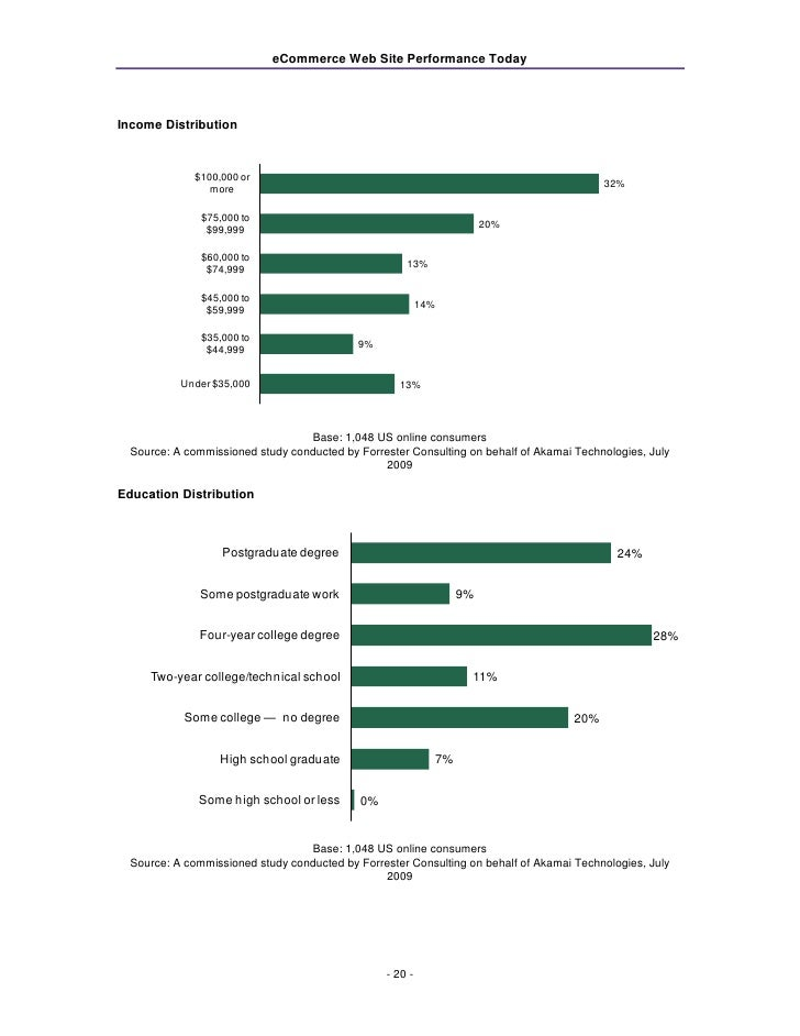 Online-Shopping and E-Commerce worldwide: Statistics & Facts