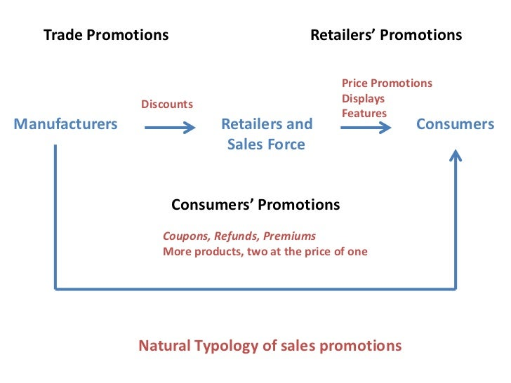 literature review on sales promotion strategy