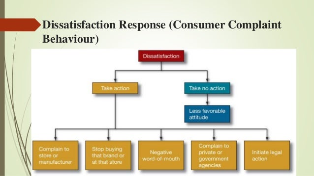the consumer complaint behavior Evidence from consumer complaining behavior  consumers' voice has increasingly become a major factor in the marketplace through consumer complaints, but little.