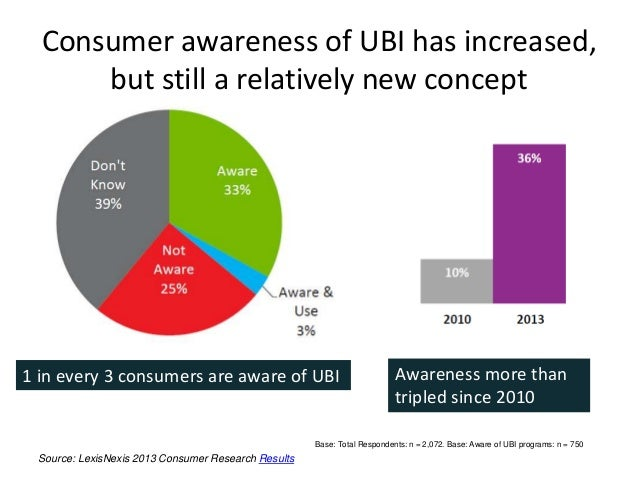 Consumer awareness of UBI has increased, but still a relatively new concept Source: LexisNexis 2013 Consumer Research Resu...