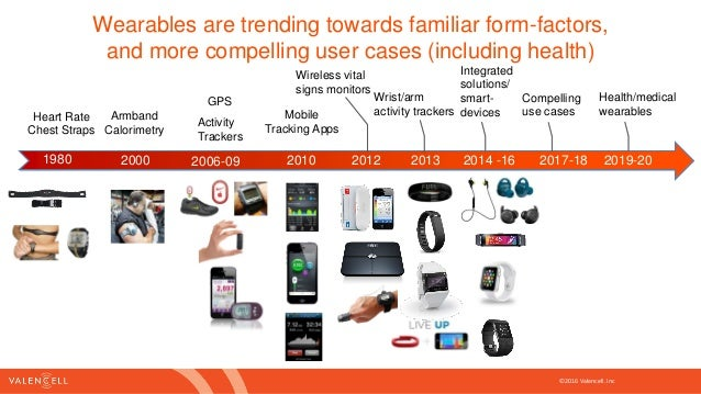 Wearable technology innovation in healthcare and medical devices