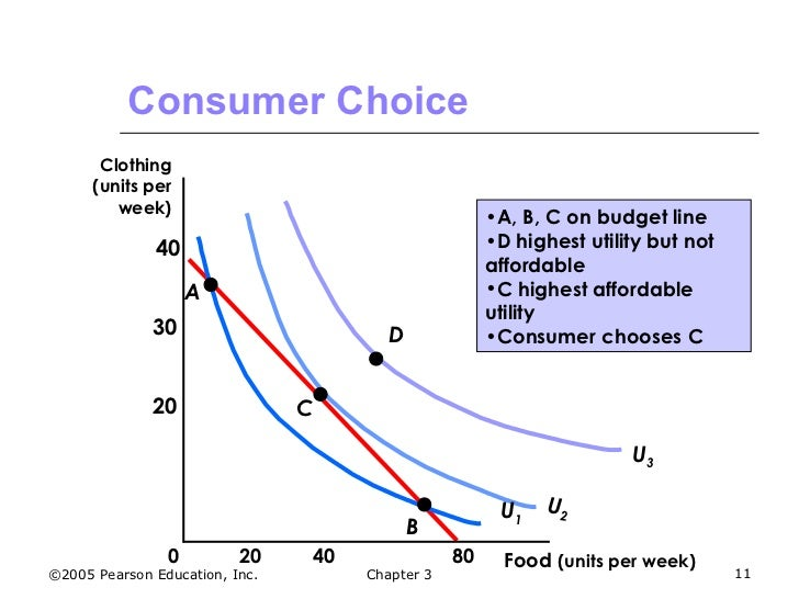 choice theories and how they relate The theory of con-sumer behavior and choice is the consumers' tastes can be related to they ',, and chapter 3 consumer preferences and choice.