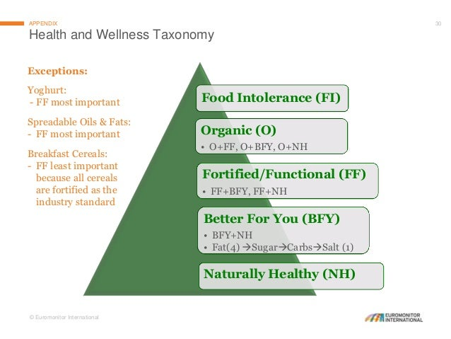 Consumer Trends In Weight Management In Asia Pacific Challenges And