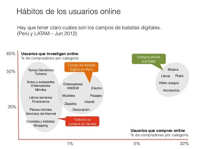 Consumidor digital peruano 2013 for Compra de muebles por internet