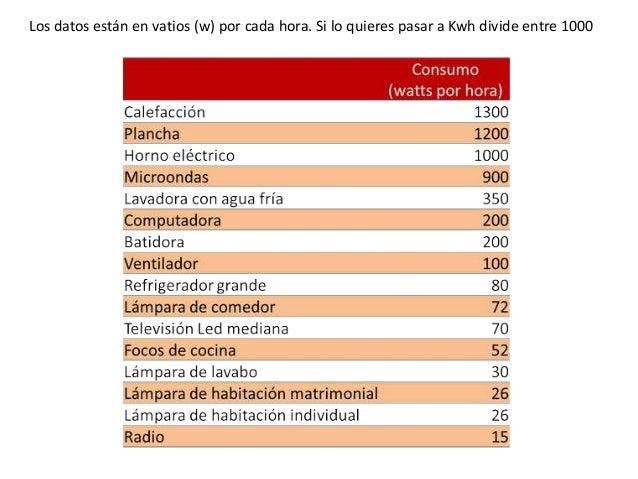 Consumo electrodomesticos y ahorro energ a for Cuanto consume un deshumidificador