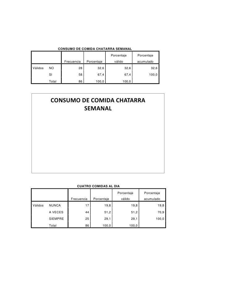 CONSUMO DE COMIDA CHATARRA SEMANAL                                                   Porcentaje            Porcentaje     ...