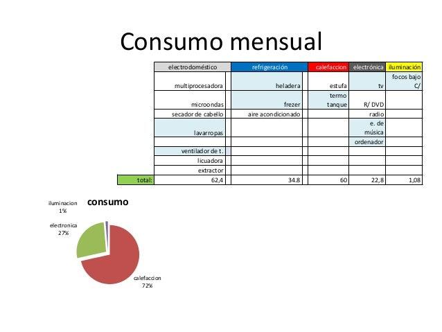 Consumo de energ a del hogar power point 1 for Calor azul consumo mensual