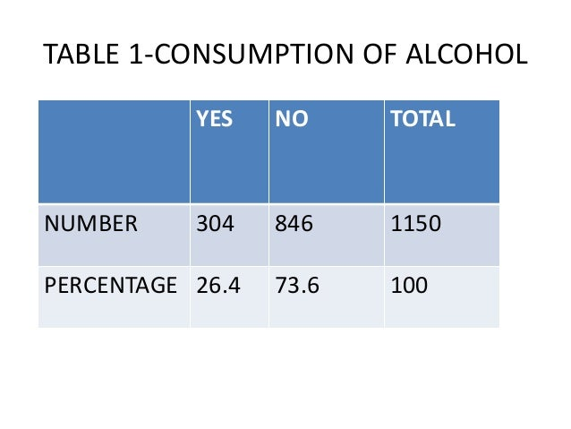 TABLE 1-CONSUMPTION OF ALCOHOL YES  NO  TOTAL  304  846  1150  PERCENTAGE 26.4  73.6  100  NUMBER