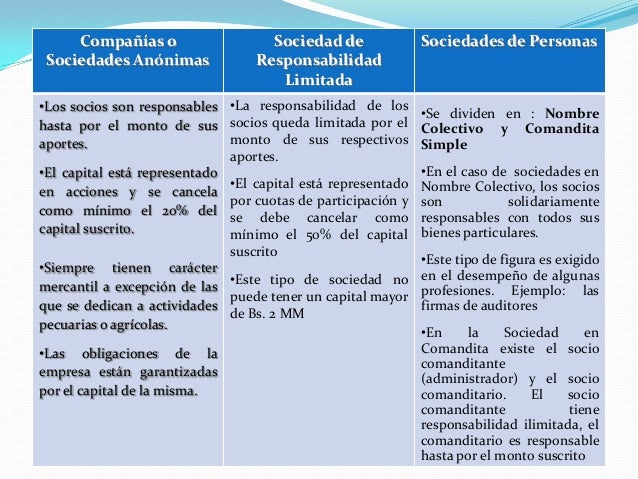 Compañías o Sociedades Anónimas Sociedad de Responsabilidad Limitada Sociedades de Personas •Los socios son responsables h...