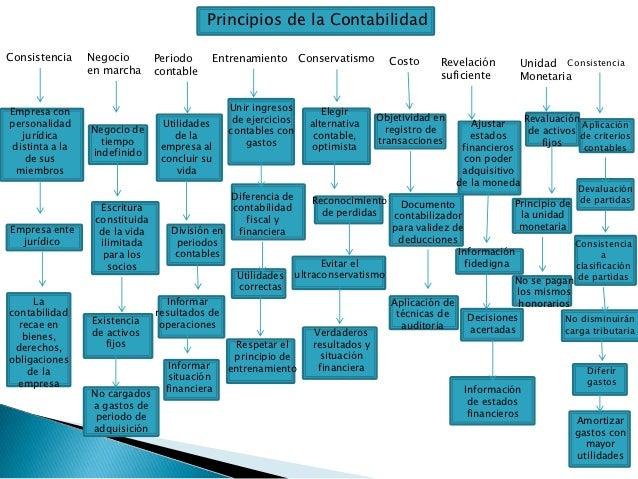 Principios de la ContabilidadConsistencia     Negocio        Periodo        Entrenamiento      Conservatismo     Costo    ...
