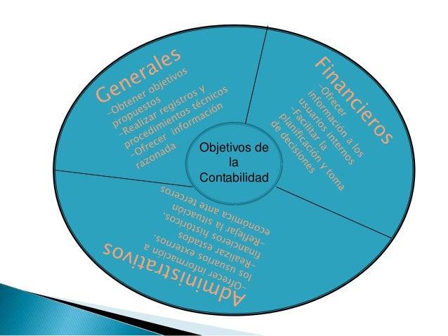 Contabilidad                    Teneduría de LibrosAnalizar y valorar los resultados   Recabar, registrar y clasificar las...