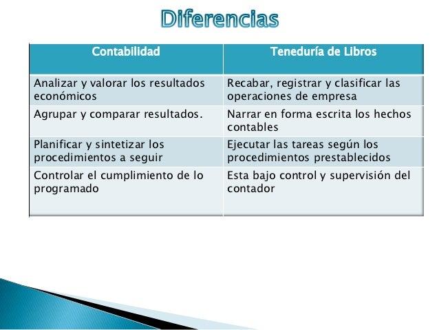 Contabilidad                   Teneduría de LibrosLa contabilidad es una            es una parte integrante de ladisciplin...