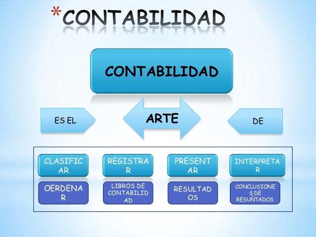 CONTABILIDAD*ES EL ARTE DECLASIFICARREGISTRARINTERPRETAROERDENARLIBROS DECONTABILIDADCONCLUSIONES DERESUÑTADOSPRESENTARRES...