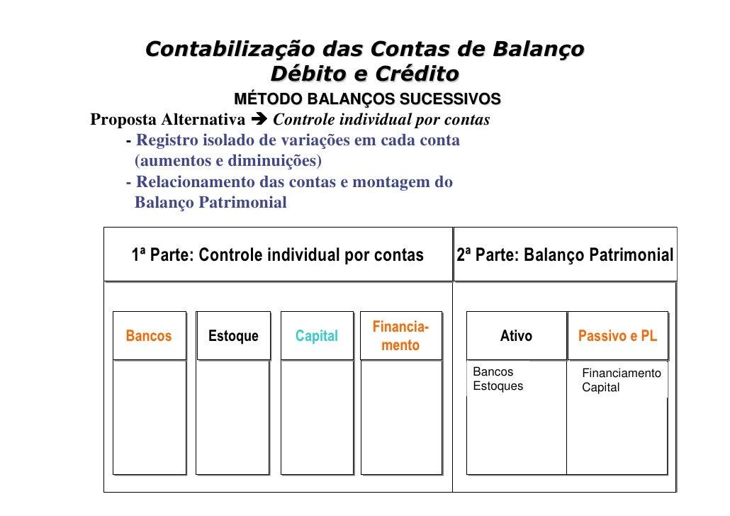 Contabilização das Contas de Balanço                   Débito e Crédito                    MÉTODO BALANÇOS SUCESSIVOS Prop...