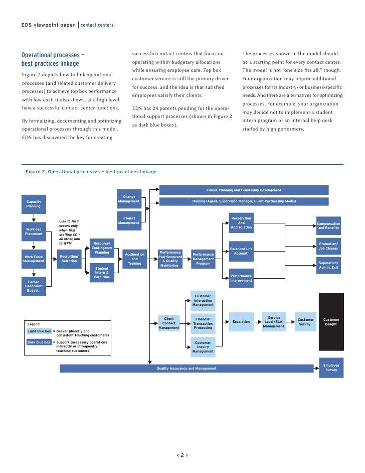Contact Center Processes - Best Pratices