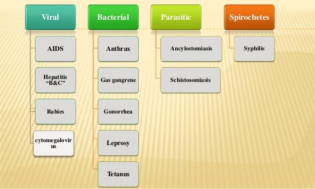 Contact infections Slide 3