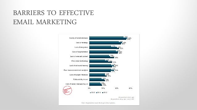 Class 3 Email Marketing Certification course: Contact Management and Segmentation Slide 3