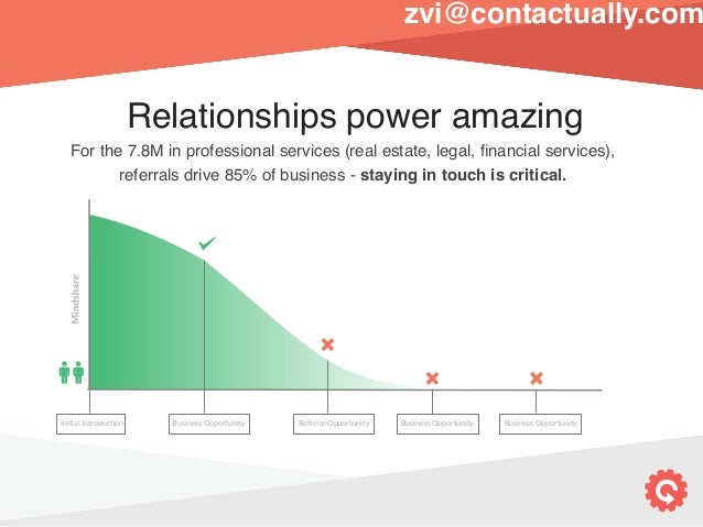 500's Demo Day: Post-Seed >> Contactually  Slide 3