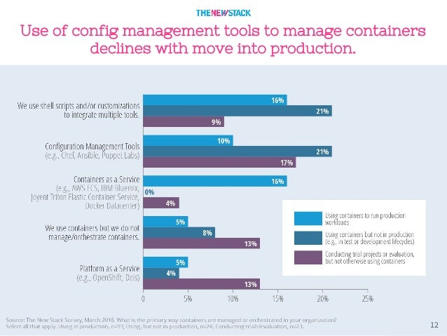 12 Use of config management tools to manage containers declines with move into production.