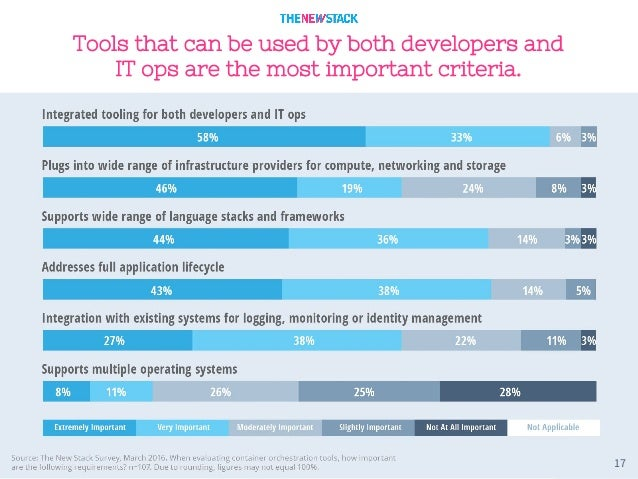 17 Tools that can be used by both developers and IT ops are the most important criteria.