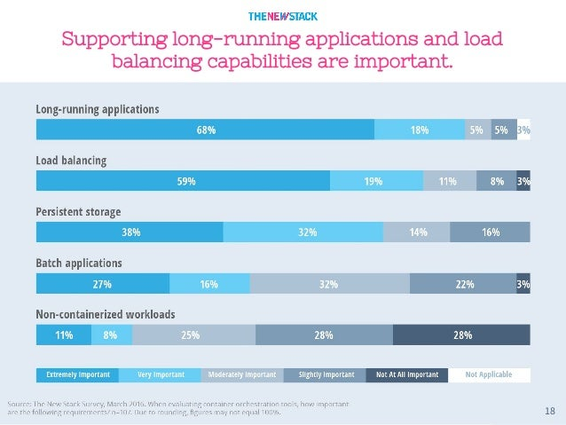 18 Supporting long-running applications and load balancing capabilities are important.